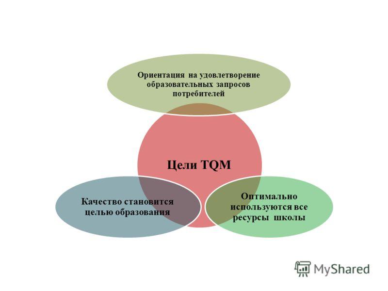 Цели TQM Ориентация на удовлетворение образовательных запросов потребителей Оптимально используются все ресурсы школы Качество становится целью образования