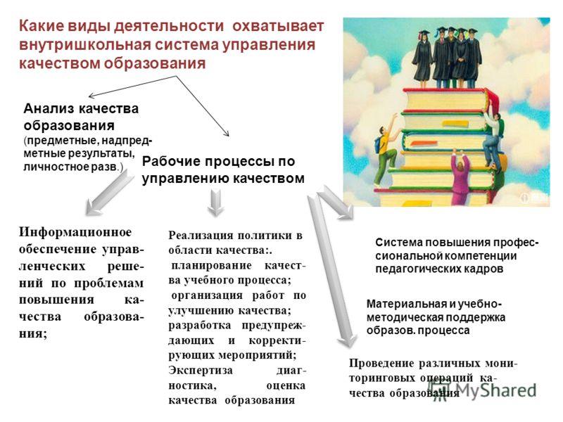 Какие виды деятельности охватывает внутришкольная система управления качеством образования Анализ качества образования (предметные, надпред- метные результаты, личностное разв.) Рабочие процессы по управлению качеством Информационное обеспечение упра