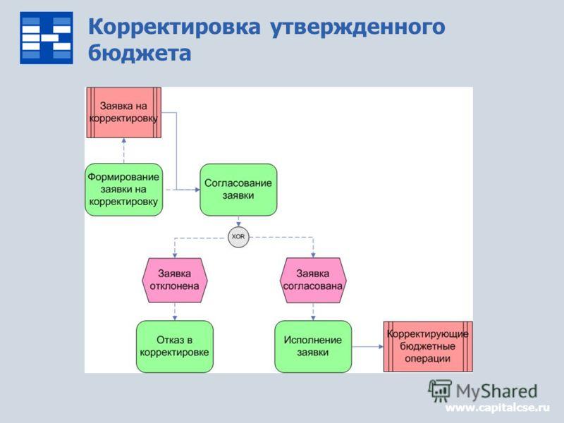 Корректировка утвержденного бюджета www.capitalcse.ru
