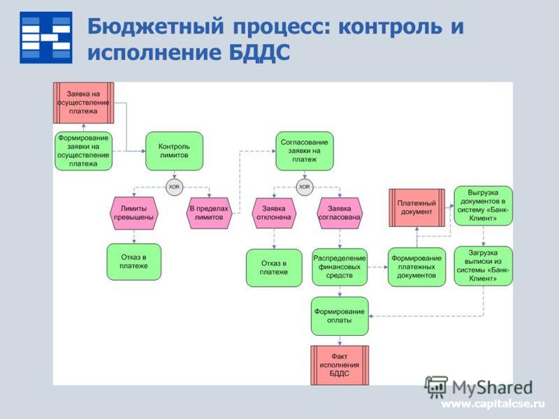 Бюджетный процесс: контроль и исполнение БДДС www.capitalcse.ru