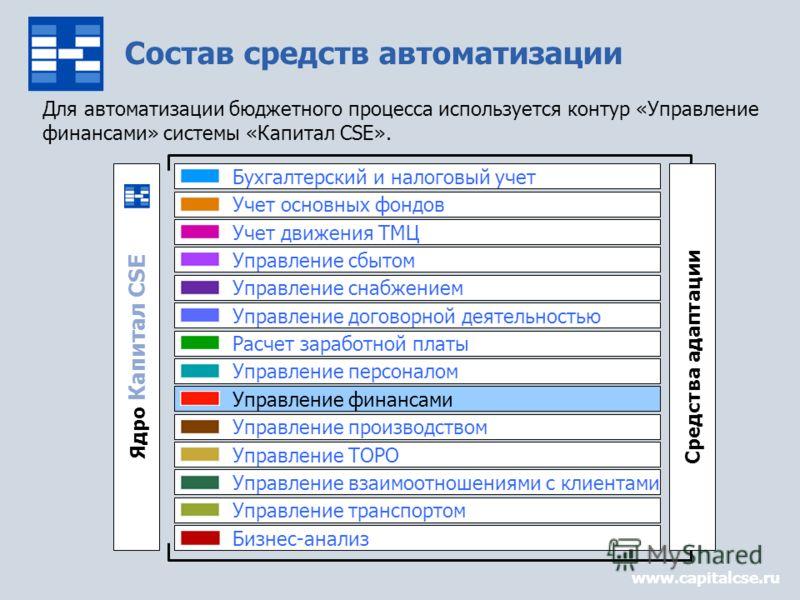Состав средств автоматизации www.capitalcse.ru Для автоматизации бюджетного процесса используется контур «Управление финансами» системы «Капитал CSE». Средства адаптации Ядро Капитал CSE Управление сбытом Управление снабжением Управление договорной д