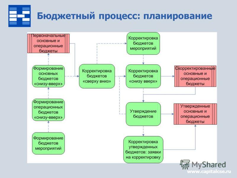 Бюджетный процесс: планирование www.capitalcse.ru
