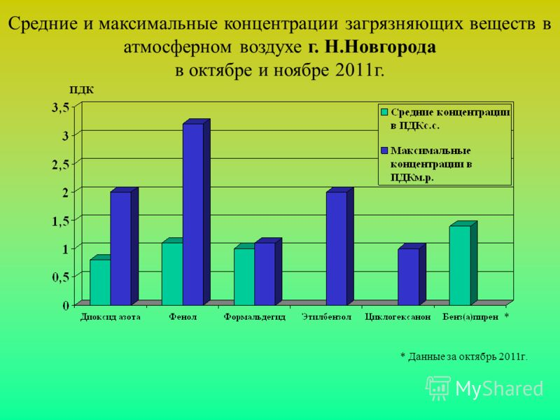 Средние и максимальные концентрации загрязняющих веществ в атмосферном воздухе г. Н.Новгорода в октябре и ноябре 2011г. * Данные за октябрь 2011г. ПДК *