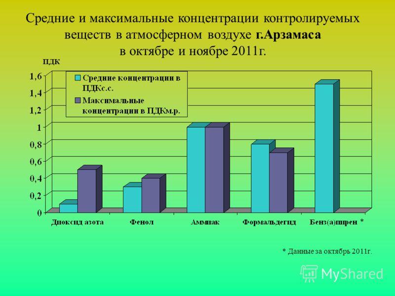 Средние и максимальные концентрации контролируемых веществ в атмосферном воздухе г.Арзамаса в октябре и ноябре 2011г. * Данные за октябрь 2011г. ПДК *
