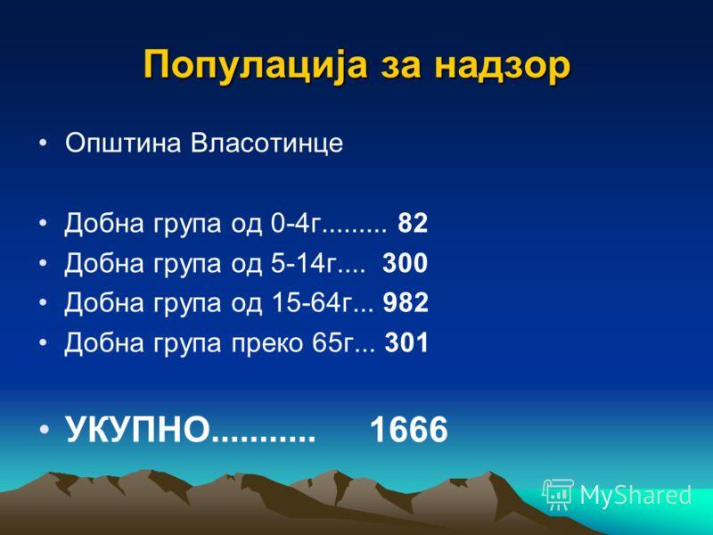Популација за надзор Општина Власотинце Добна група од 0-4г......... 82 Добна група од 5-14г.... 300 Добна група од 15-64г... 982 Добна група преко 65г... 301 УКУПНО........... 1666