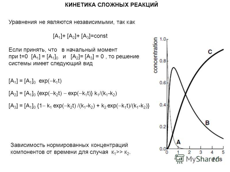 КИНЕТИКА СЛОЖНЫХ РЕАКЦИЙ Зависимость нормированных концентраций компонентов от времени для случая к 1 >> к 2. Уравнения не являются независимыми, так как [А 1 ]+ [А 2 ]+ [А 3 ]=const Если принять, что в начальный момент при t=0 [А 1 ] = [А 1 ] 0 и [А
