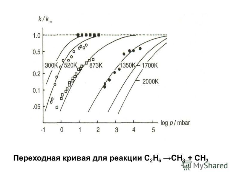 Переходная кривая для реакции C 2 H 6 CH 3 + CH 3