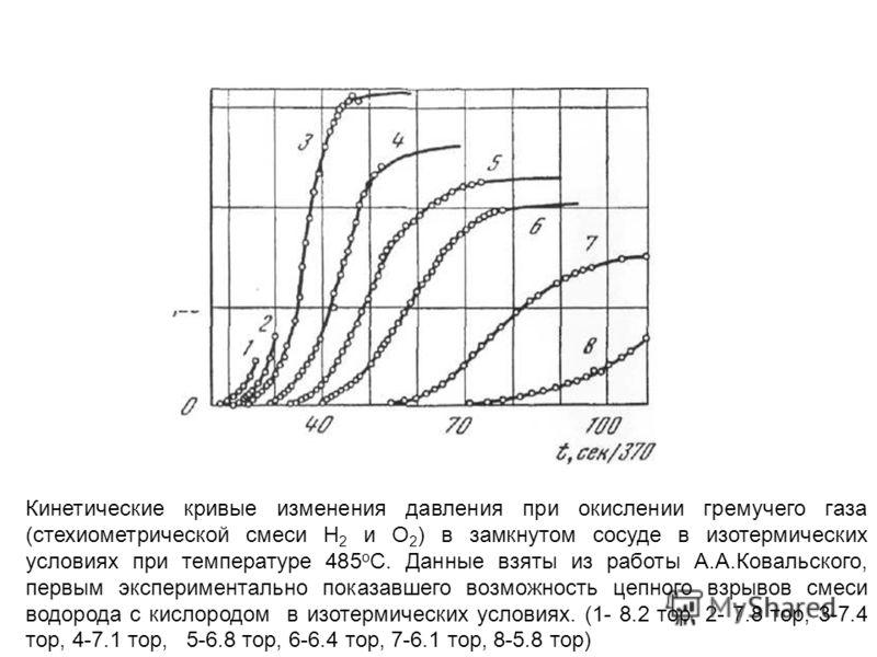 Кинетические кривые изменения давления при окислении гремучего газа (стехиометрической смеси Н 2 и О 2 ) в замкнутом сосуде в изотермических условиях при температуре 485 о С. Данные взяты из работы А.А.Ковальского, первым экспериментально показавшего