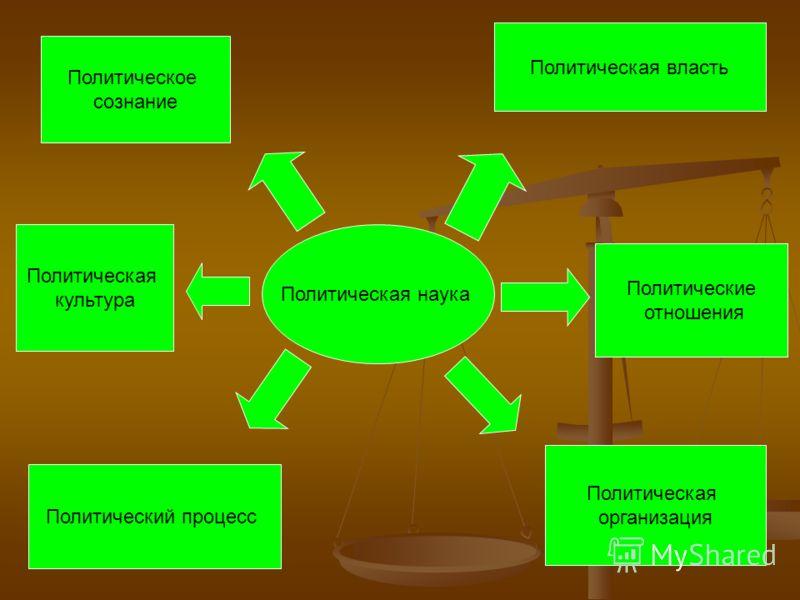 Политическая наука Политическая власть Политические отношения Политическая власть Политические отношения Политическая организация Политический процесс Политическая культура Политическое сознание