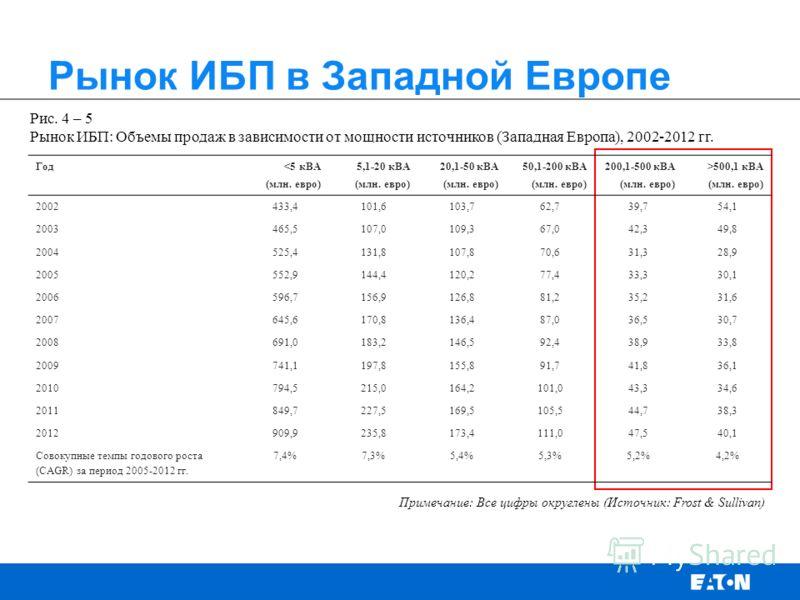 Рынок ИБП в Западной Европе Рис. 4 – 5 Рынок ИБП: Объемы продаж в зависимости от мощности источников (Западная Европа), 2002-2012 гг. Примечание: Все цифры округлены (Источник: Frost & Sullivan) Год 500,1 кВА (млн. евро) 2002433,4101,6103,762,739,754