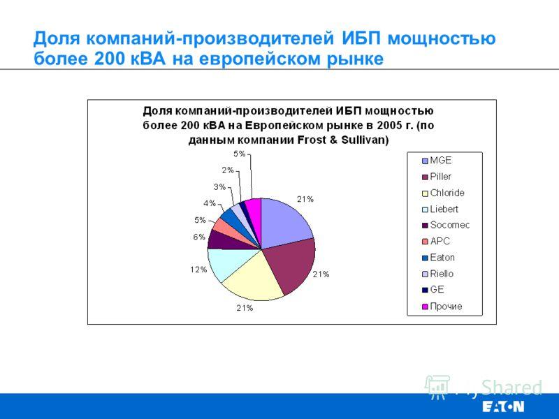 Доля компаний-производителей ИБП мощностью более 200 кВА на европейском рынке