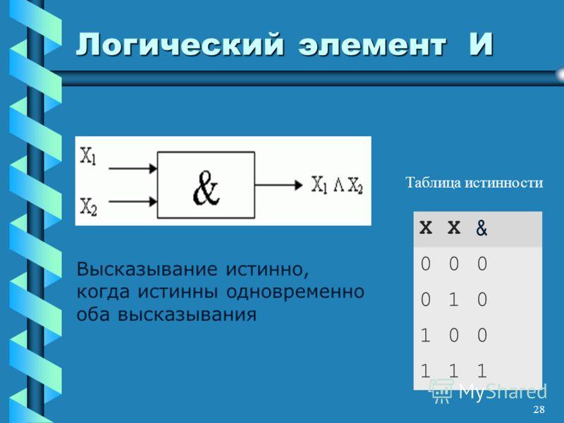 28 Логический элемент И X1X1 X2X2 & 000 010 100 111 Высказывание истинно, когда истинны одновременно оба высказывания Таблица истинности