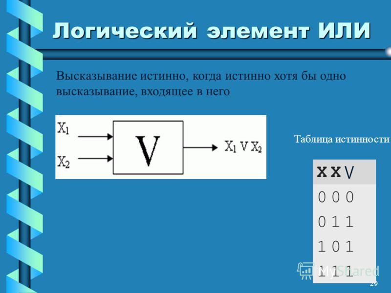 29 Логический элемент ИЛИ X1X1 X2X2 V 000 011 101 111 Высказывание истинно, когда истинно хотя бы одно высказывание, входящее в него Таблица истинности