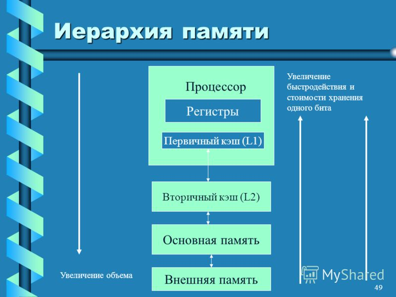 49 Иерархия памяти Вторичный кэш (L2) Основная память Внешняя память Процессор Регистры Первичный кэш (L1) Увеличение объема Увеличение быстродействия и стоимости хранения одного бита