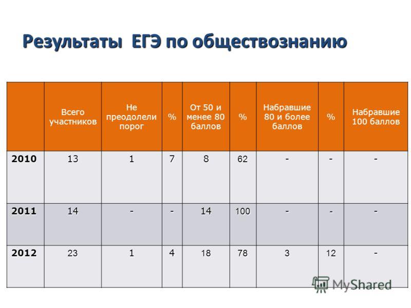 Результаты ЕГЭ по русскому языку Всего участников Не преодолели порог % От 50 и менее 80 баллов % Набравшие 80 и более баллов % Набравшие 100 баллов 20101317862--- 201114--14100--- 201223141878312- Результаты ЕГЭ по обществознанию