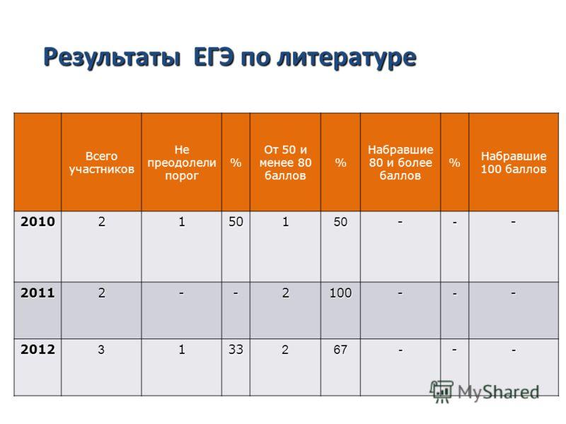 Результаты ЕГЭ по русскому языку Всего участников Не преодолели порог % От 50 и менее 80 баллов % Набравшие 80 и более баллов % Набравшие 100 баллов 20102150150--- 20112--2100--- 20123133267--- Результаты ЕГЭ по литературе