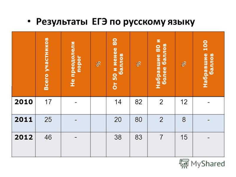 Результаты ЕГЭ по русскому языку 201017-1482212- 201125-208028- 201246-3883715- Всего участников Не преодолели порог% От 50 и менее 80 баллов% Набравшие 80 и более баллов% Набравшие 100 баллов
