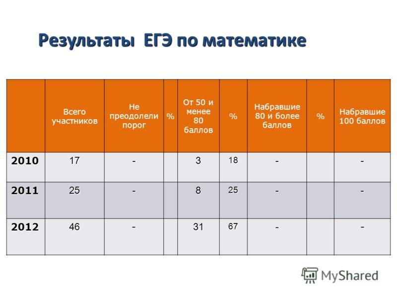 Результаты ЕГЭ по русскому языку Всего участников Не преодолели порог % От 50 и менее 80 баллов % Набравшие 80 и более баллов % Набравшие 100 баллов 201017-318-- 201125-825-- 201246-3167-- Результаты ЕГЭ по математике