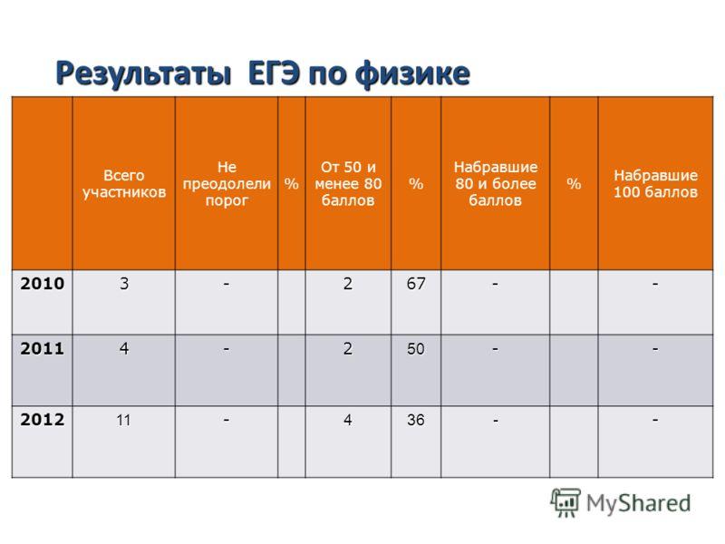Результаты ЕГЭ по русскому языку Всего участников Не преодолели порог % От 50 и менее 80 баллов % Набравшие 80 и более баллов % Набравшие 100 баллов 20103-267-- 20114-250-- 201211-436-- Результаты ЕГЭ по физике
