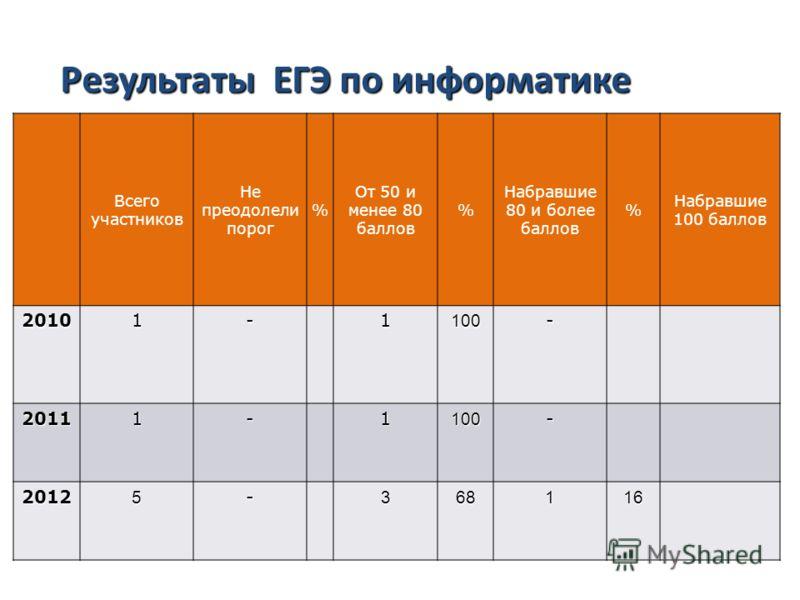 Результаты ЕГЭ по русскому языку Всего участников Не преодолели порог % От 50 и менее 80 баллов % Набравшие 80 и более баллов % Набравшие 100 баллов 20101-1100- 20111-1100- 20125-368116 Результаты ЕГЭ по информатике