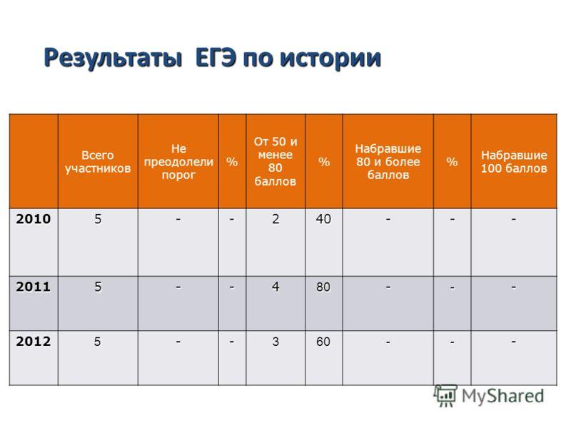 Результаты ЕГЭ по русскому языку Всего участников Не преодолели порог % От 50 и менее 80 баллов % Набравшие 80 и более баллов % Набравшие 100 баллов 20105--240--- 20115--480--- 20125--360--- Результаты ЕГЭ по истории