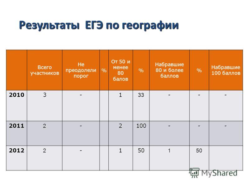 Результаты ЕГЭ по русскому языку Всего участников Не преодолели порог % От 50 и менее 80 балов % Набравшие 80 и более баллов % Набравшие 100 баллов 20103-133--- 20112-2100--- 20122-150150 Результаты ЕГЭ по географии