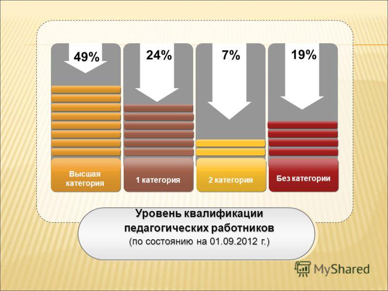 Уровень квалификации педагогических работников (по состоянию на 01.09.2012 г.) 49% 24%7%7% 19% Высшая категория 1 категория2 категория Без категории