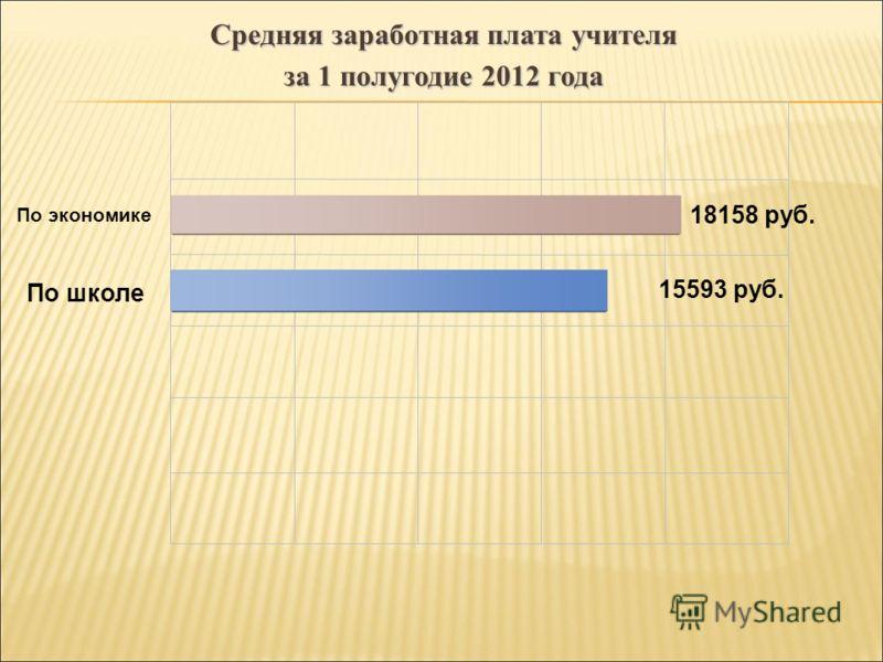 По экономике По школе 15593 руб. 18158 руб. Средняя заработная плата учителя за 1 полугодие 2012 года