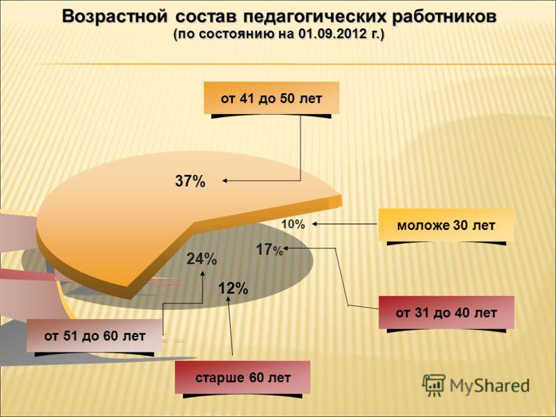 17 % 10% 37% 24% от 41 до 50 лет моложе 30 лет от 31 до 40 лет от 51 до 60 лет Возрастной состав педагогических работников (по состоянию на 01.09.2012 г.) старше 60 лет 12%