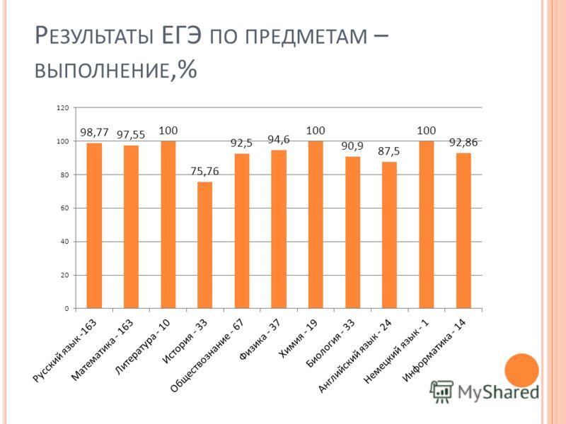 Р ЕЗУЛЬТАТЫ ЕГЭ ПО ПРЕДМЕТАМ – ВЫПОЛНЕНИЕ,%