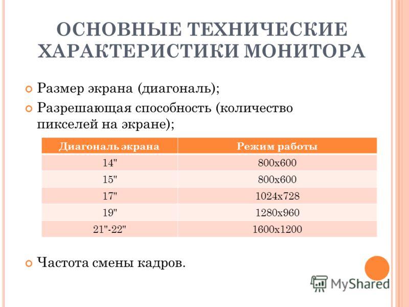 ОСНОВНЫЕ ТЕХНИЧЕСКИЕ ХАРАКТЕРИСТИКИ МОНИТОРА Размер экрана (диагональ); Разрешающая способность (количество пикселей на экране); Частота смены кадров. Диагональ экранаРежим работы 14800x600 15800x600 171024x728 191280x960 21-221600x1200