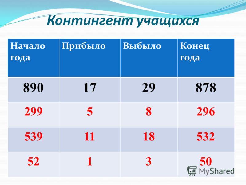 Контингент учащихся Начало года ПрибылоВыбылоКонец года 8901729878 29958296 5391118532 521350