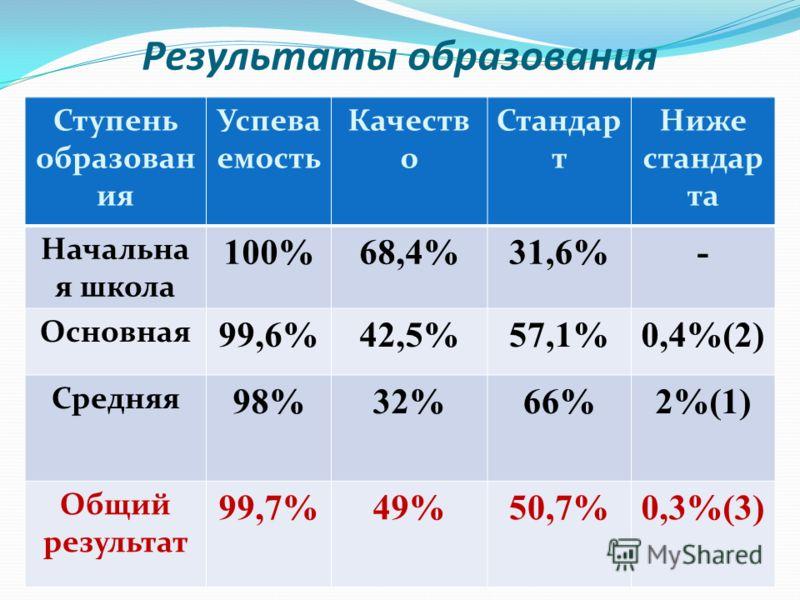 Результаты образования Ступень образован ия Успева емость Качеств о Стандар т Ниже стандар та Начальна я школа 100%68,4%31,6%- Основная 99,6%42,5%57,1%0,4%(2) Средняя 98%32%66%2%(1) Общий результат 99,7%49%50,7%0,3%(3)