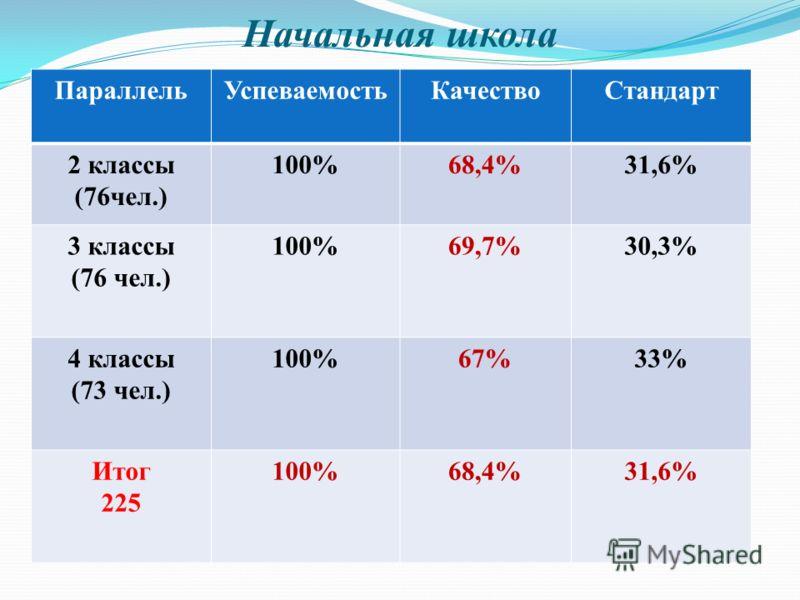 Начальная школа ПараллельУспеваемостьКачествоСтандарт 2 классы (76чел.) 100%68,4%31,6% 3 классы (76 чел.) 100%69,7%30,3% 4 классы (73 чел.) 100%67%33% Итог 225 100%68,4%31,6%
