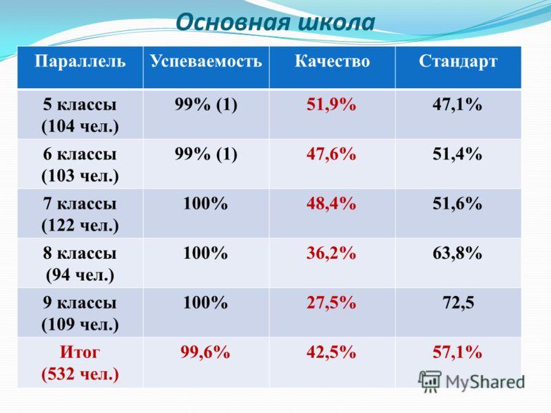 Основная школа ПараллельУспеваемостьКачествоСтандарт 5 классы (104 чел.) 99% (1)51,9%47,1% 6 классы (103 чел.) 99% (1)47,6%51,4% 7 классы (122 чел.) 100%48,4%51,6% 8 классы (94 чел.) 100%36,2%63,8% 9 классы (109 чел.) 100%27,5%72,5 Итог (532 чел.) 99