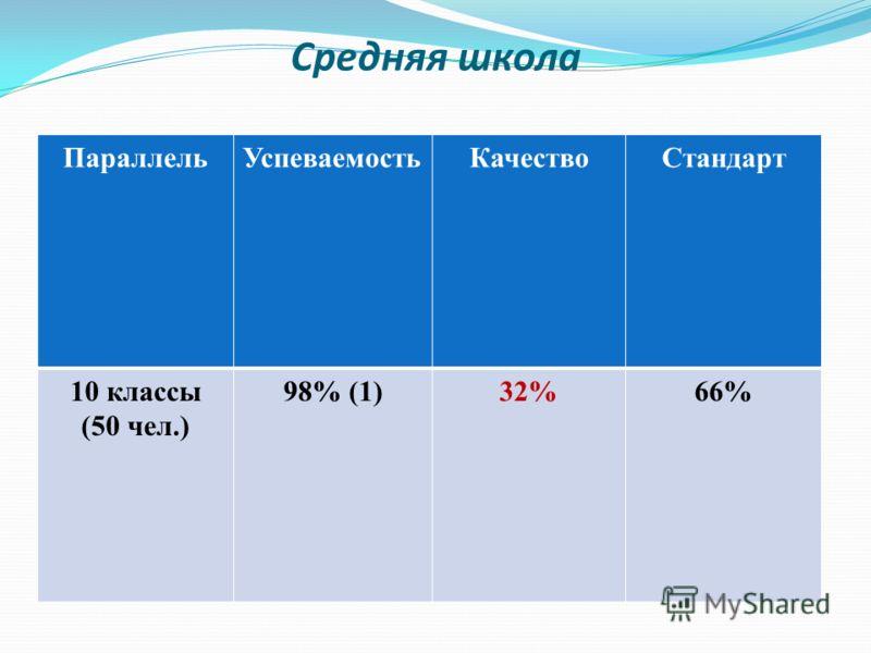 Средняя школа ПараллельУспеваемостьКачествоСтандарт 10 классы (50 чел.) 98% (1)32%66%
