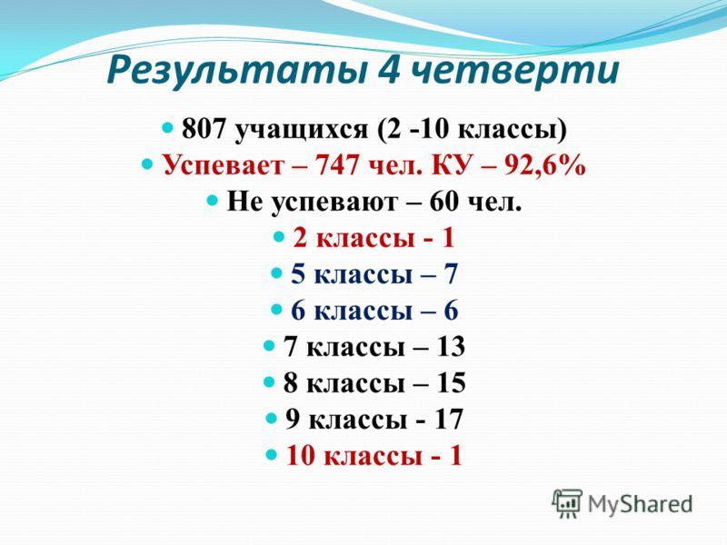 Результаты 4 четверти 807 учащихся (2 -10 классы) Успевает – 747 чел. КУ – 92,6% Не успевают – 60 чел. 2 классы - 1 5 классы – 7 6 классы – 6 7 классы – 13 8 классы – 15 9 классы - 17 10 классы - 1