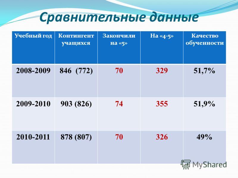 Сравнительные данные Учебный годКонтингент учащихся Закончили на «5» На «4-5»Качество обученности 2008-2009846 (772)7032951,7% 2009-2010903 (826)7435551,9% 2010-2011878 (807)7032649%