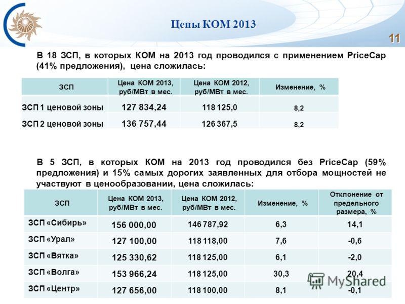 11 Цены КОМ 2013 В 18 ЗСП, в которых КОМ на 2013 год проводился с применением PriceCap (41% предложения), цена сложилась: В 5 ЗСП, в которых КОМ на 2013 год проводился без PriceCap (59% предложения) и 15% самых дорогих заявленных для отбора мощностей