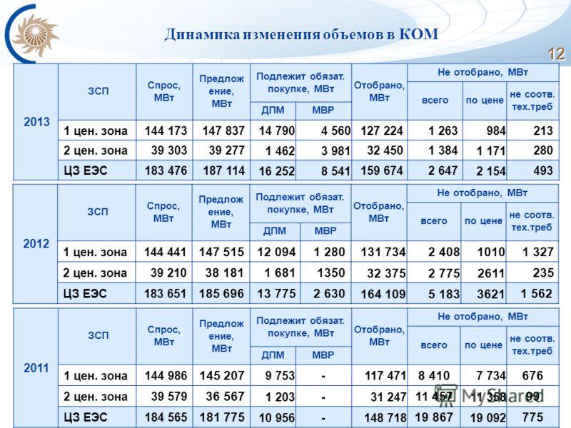 12 Динамика изменения объемов в КОМ 2013 ЗСП Спрос, МВт Предлож ение, МВт Подлежит обязат. покупке, МВт Отобрано, МВт Не отобрано, МВт всегопо цене не соотв. тех.треб ДПММВР 1 цен. зона144 173147 837 14 7904 560 127 2241 263 984 213 2 цен. зона39 303