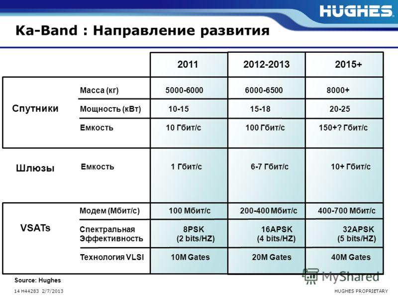HUGHES PROPRIETARY14 H44283 2/7/2013 Ka-Band : Направление развития 2011 2012-2013 2015+ Спутники Шлюзы VSATs Масса (кг) 5000-6000 6000-6500 8000+ Мощность (кВт) 10-15 15-18 20-25 Емкость 10 Гбит/с 100 Гбит/с 150+? Гбит/с Емкость 1 Гбит/с 6-7 Гбит/с