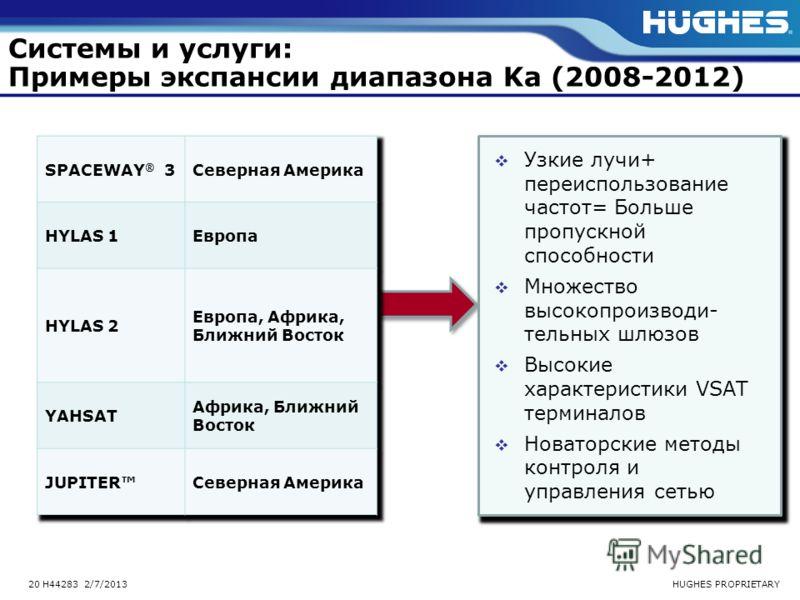 HUGHES PROPRIETARY20 H44283 2/7/2013 Системы и услуги: Примеры экспансии диапазона Ka (2008-2012) Узкие лучи+ переиспользование частот= Больше пропускной способности Множество высокопроизводи- тельных шлюзов Высокие характеристики VSAT терминалов Нов
