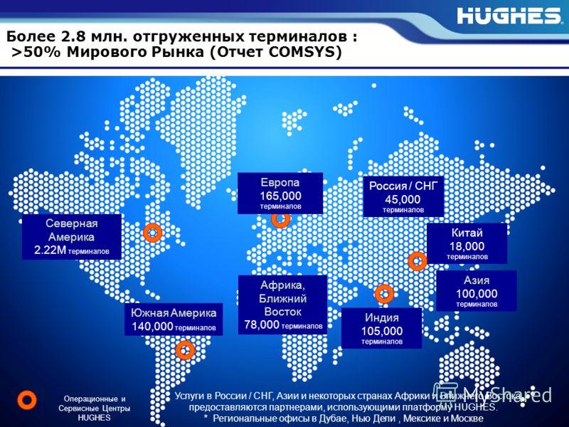 HUGHES PROPRIETARY5 H44283 2/7/2013 Операционные и Сервисные Центры HUGHES Азия 100,000 терминалов Индия 105,000 терминалов Россия / СНГ 45,000 терминалов Африка, Ближний Восток 78,000 терминалов Южная Америка 140,000 терминалов Северная Америка 2.22