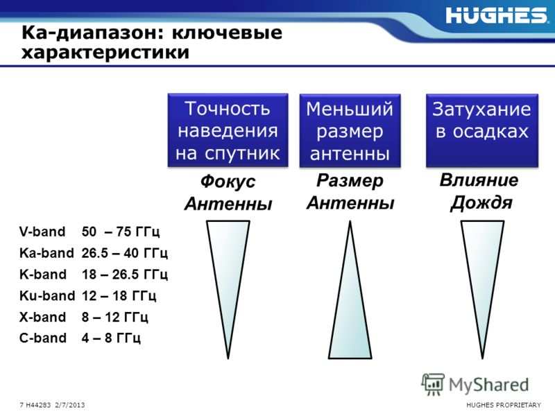 HUGHES PROPRIETARY7 H44283 2/7/2013 Ka-диапазон: ключевые характеристики V-band 50 – 75 ГГц Ka-band 26.5 – 40 ГГц K-band 18 – 26.5 ГГц Ku-band 12 – 18 ГГц X-band 8 – 12 ГГц C-band 4 – 8 ГГц Фокус Антенны Размер Антенны Влияние Дождя Точность наведени