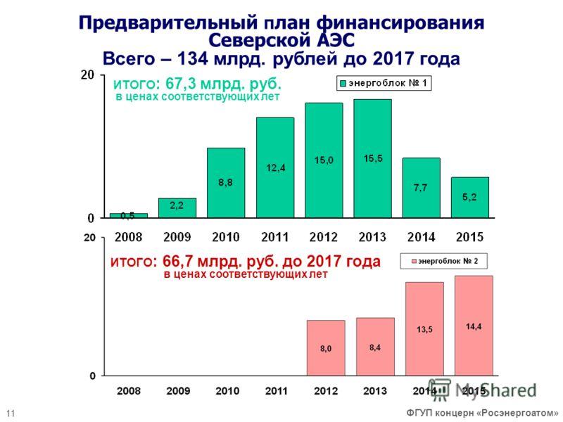 Предварительный п лан финансирования Северской АЭС Всего – 134 млрд. рублей до 2017 года 11 ФГУП концерн «Росэнергоатом» ИТОГО : 67,3 млрд. руб. в ценах соответствующих лет ИТОГО : 66,7 млрд. руб. до 2017 года в ценах соответствующих лет