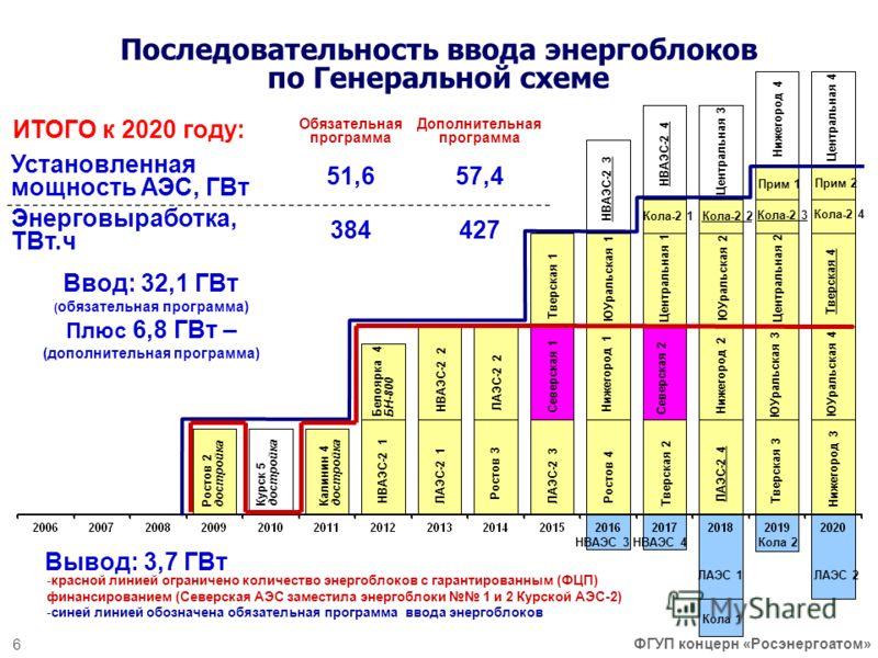 Последовательность ввода энергоблоков по Генеральной схеме Вывод: 3,7 ГВт Калинин 4 достройка НВАЭС-2 1 Ростов 2 достройка НВАЭС-2 2 Ростов 3 Ростов 4 ЛАЭС-2 1 ЛАЭС-2 2 ЛАЭС-2 3 Белоярка 4 БН-800 Кола 2 НВАЭС 3 ЛАЭС-2 4 Кола 1 ЛАЭС 2ЛАЭС 1 НВАЭС 4 ИТ