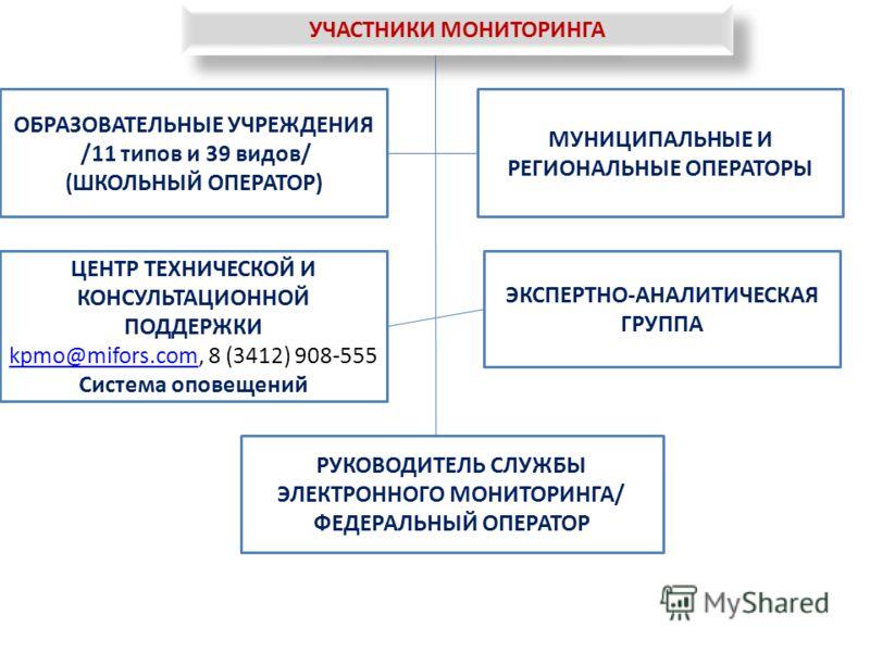 УЧАСТНИКИ МОНИТОРИНГА ОБРАЗОВАТЕЛЬНЫЕ УЧРЕЖДЕНИЯ /11 типов и 39 видов/ (ШКОЛЬНЫЙ ОПЕРАТОР) МУНИЦИПАЛЬНЫЕ И РЕГИОНАЛЬНЫЕ ОПЕРАТОРЫ ЦЕНТР ТЕХНИЧЕСКОЙ И КОНСУЛЬТАЦИОННОЙ ПОДДЕРЖКИ kpmo@mifors.comkpmo@mifors.com, 8 (3412) 908-555 Система оповещений ЭКСПЕ
