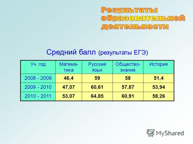 Средний балл (результаты ЕГЭ) Уч. годМатема- тика Русский язык Общество- знание История 2008 - 200946,4595851,4 2009 - 201047,0760,6157,8753,94 2010 - 201153,0764,8560,9158,26