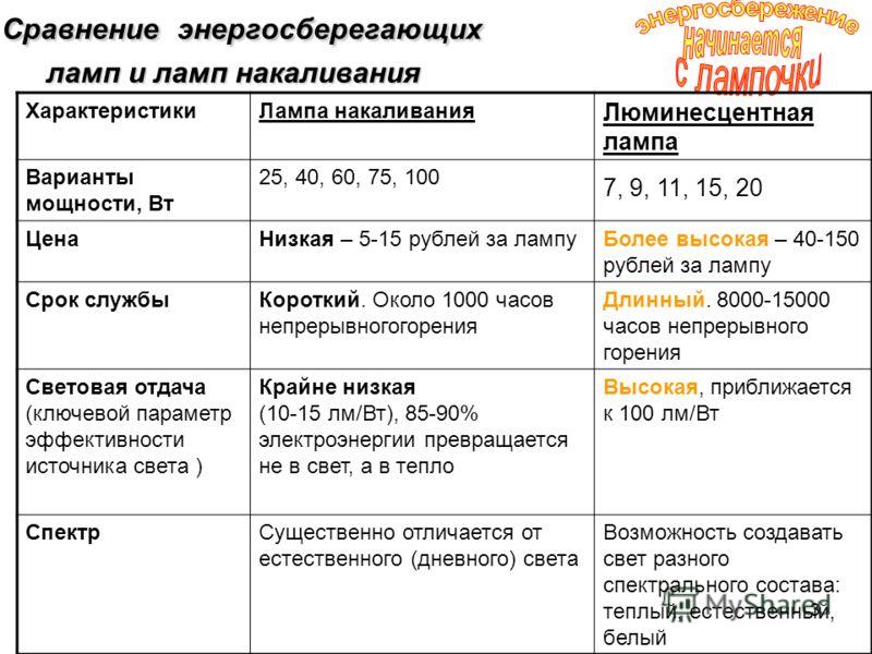3 Сравнение энергосберегающих ламп и ламп накаливания Сравнение энергосберегающих ламп и ламп накаливания Характеристики Лампа накаливания Люминесцентная лампа Варианты мощности, Вт 25, 40, 60, 75, 100 7, 9, 11, 15, 20 ЦенаНизкая – 5-15 рублей за лам