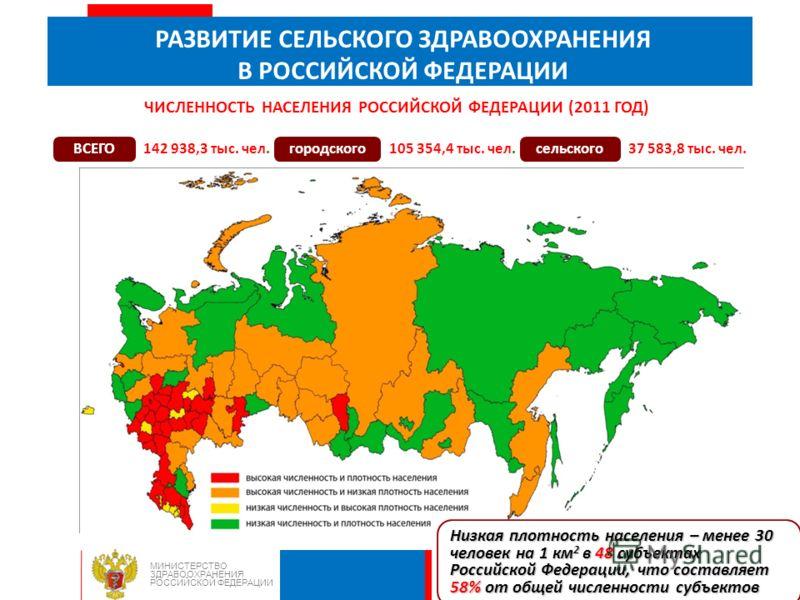 РАЗВИТИЕ СЕЛЬСКОГО ЗДРАВООХРАНЕНИЯ В РОССИЙСКОЙ ФЕДЕРАЦИИ МИНИСТЕРСТВО ЗДРАВООХРАНЕНИЯ РОССИЙСКОЙ ФЕДЕРАЦИИ ЧИСЛЕННОСТЬ НАСЕЛЕНИЯ РОССИЙСКОЙ ФЕДЕРАЦИИ (2011 ГОД) ВСЕГО 142 938,3 тыс. чел.городского105 354,4 тыс. чел.сельского37 583,8 тыс. чел. Низкая